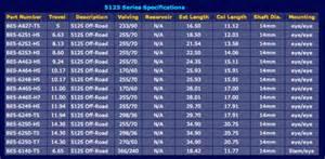 Shock Chart Shockwarehouse 3433 Ne 12 Terrace Oakland Park