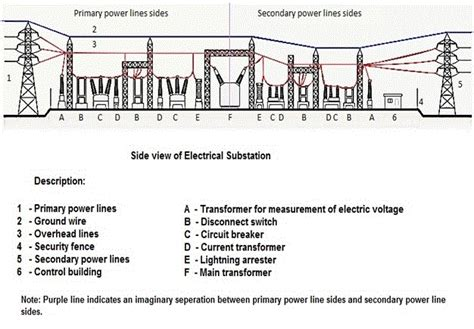 substation wiring diagram 25 wiring diagram images