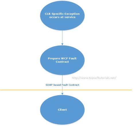 wcf tutorial interview questions wcf interview questions anil kumar