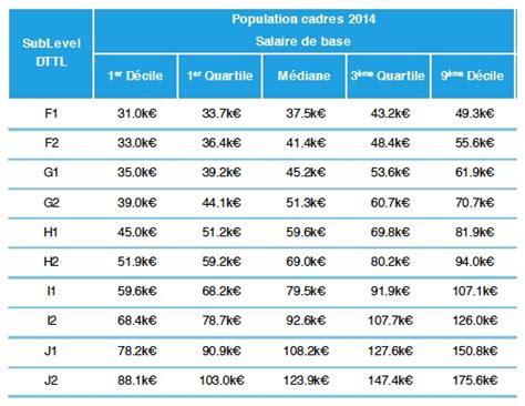 Grille De Salaire Grande Distribution by R 233 Mun 233 Ration 171 Id Carrieres Le