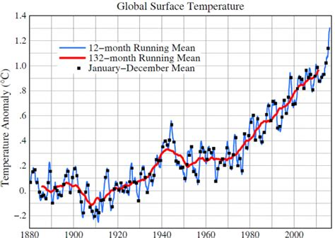 a graph a better graph climate science awareness and solutions