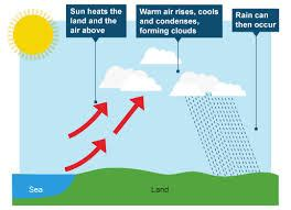diagram of convectional rainfall journey the river this is my geography