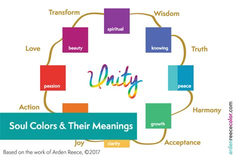 colors and their meanings what are soul colors their meanings arden reece color