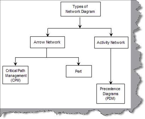 types of network diagrams in project management project management schedule management faq series