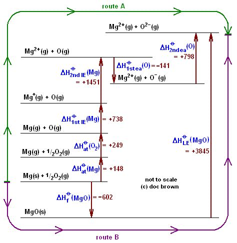 hydration zinc oxide a level born haber cycle calculations sodium chloride