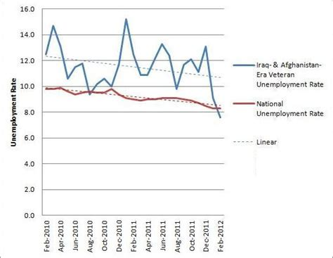 Unemployment Office Va by Cautious Optimism The Downward Trend Of Unemployment