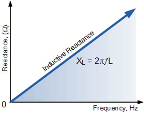 inductors reactance inductive reactance reactance of an inductor