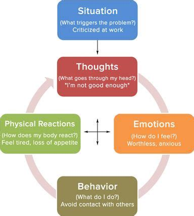 Cognitive Behavior Modification Adalah by Cognitive Behavioral Therapy Practice 6102 830
