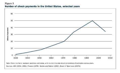 Bank Of America Background Check Process The Spectacular Decline Of Checks The Atlantic