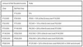 tax chart bir withholding tax table 2017 philippines