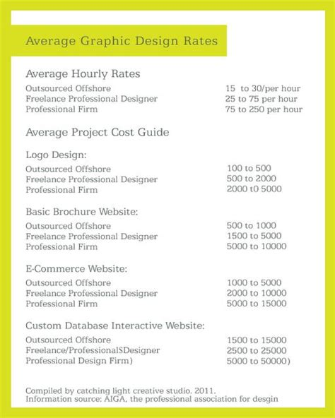 graphic design layout rates average graphic design rates for designers use this as