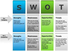 competitor swot analysis template swot analysis
