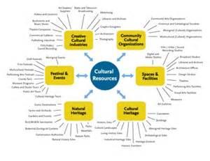 community asset map template asset map my