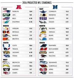Read more on 2015 nfl standings predictions and 2016 nfl playoff