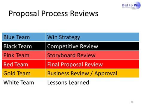 bid reviews apmp foundation process management