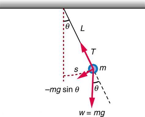 pendulum swing equation the simple pendulum college physics