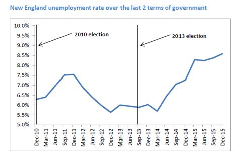 section 30 unemployment unemployment in new england the australia institute