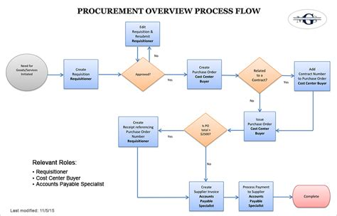 procurement flowchart material procurement procedure flowchart create a flowchart