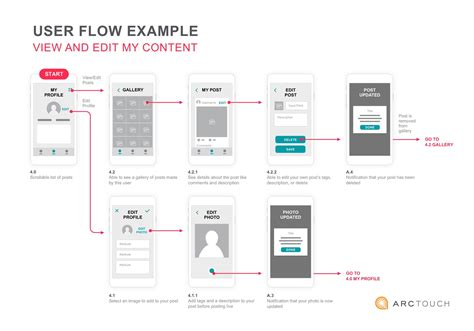 user flow tools image gallery ux flows