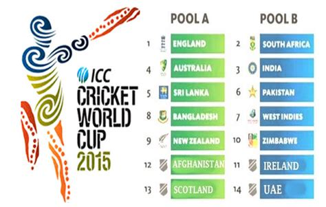 World Cup Point Table by Icc Cricket World Cup 2015 Points Table Sportsgoogly