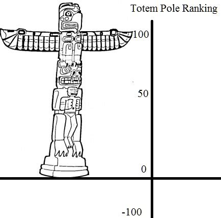 Believing In Myself Totem Pole Ranking System P Totem Pole Colouring Pages