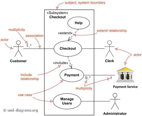 use diagram uml diagrama de casos de uso operacionalti medium