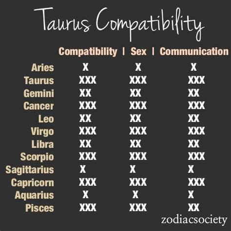 taurus compatibility with various other signs smugg bugg