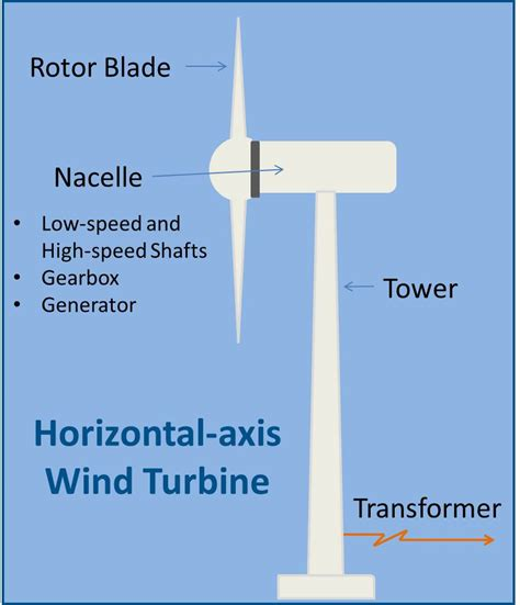 wind turbine diagram wind power energize connecticut