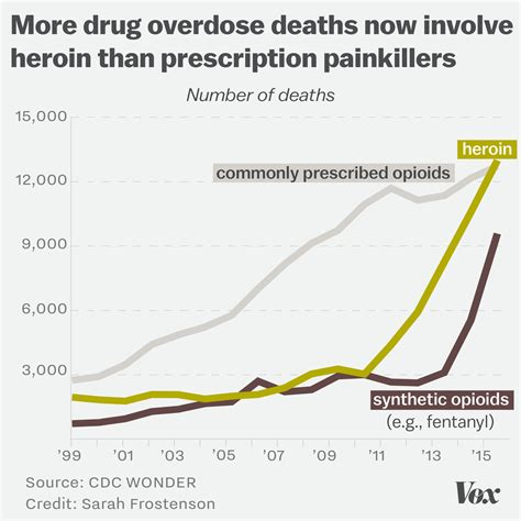 7 Deaths Caused By Overdose by Opioid Overdoses Are Climbing But Prescription