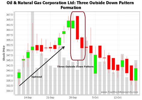 pattern formation outside of equilibrium complex pattern outside day candlestick pattern gci phone service