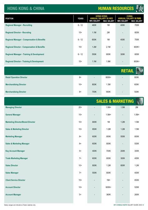 bti asia salary guide