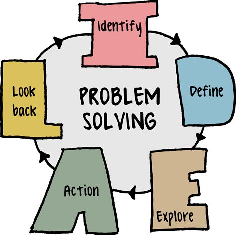 Problem Solving Skills Outline by Spencer Burton Learning About Learning