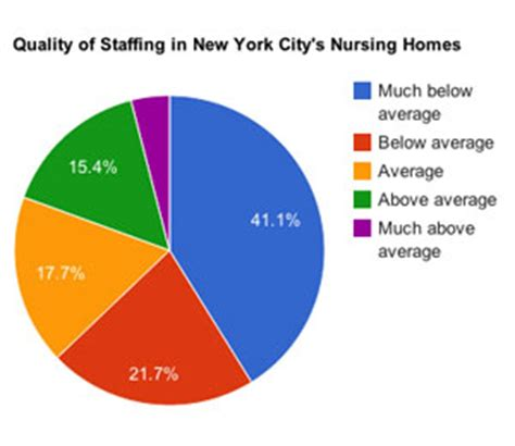 bed stuy nursing home much below average in staff care
