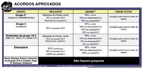 Sindicato Construo Civil Salvador Canha Salarial De 2016 | canha salarial dos comerciarios 2016