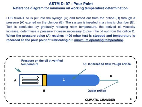 Thermometer Astm 12c low temperature industrial lubricants
