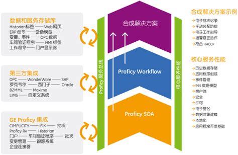 proficy workflow proficy workflow best free home design idea