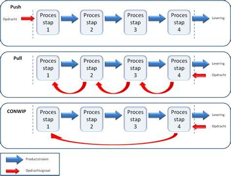 pushpull strategy wikipedia