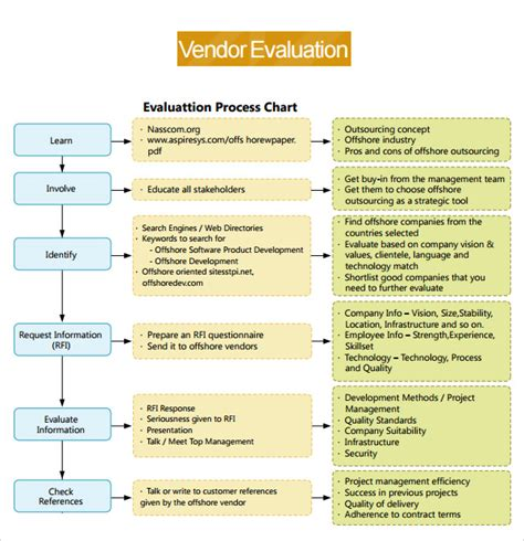 supplier performance evaluation template supplier evaluation template 8 free documents