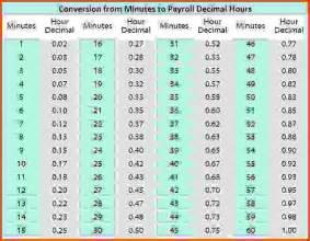 payroll hours calculator sponsorship letter
