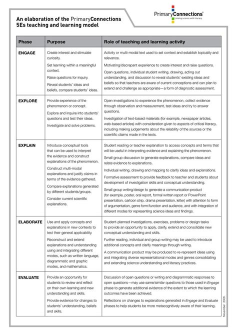 5e Model Lesson Plan Template 5e lesson plan template wordscrawl