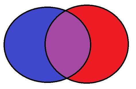 a venn diagram is best used for venn diagram blank clipart best