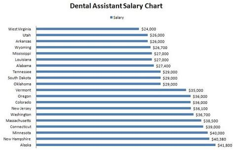 Dental Assistant Yearly Salary by Dental Assistant Salary Dental Assistant Beyond Pintere