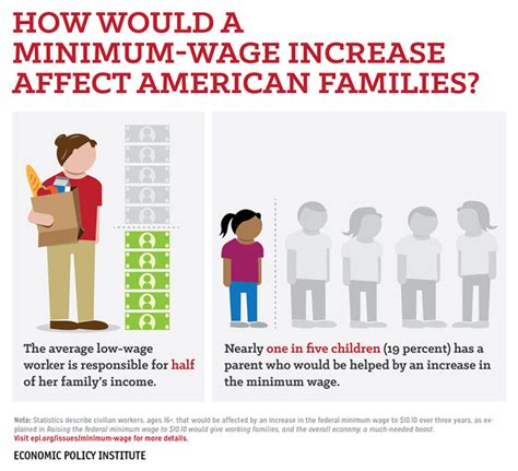 when was minimum wage raised raising the federal minimum wage is for working