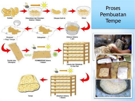 pembuatan telur asin beserta gambarnya proses pembuatan tempe