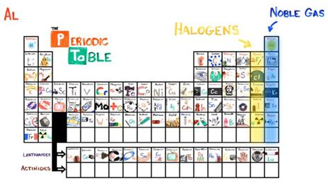 How To Memorize Periodic Table by How To Learn The Periodic Table In 3 Minutes Cnet