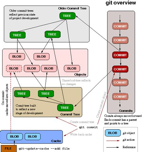 git tutorial diagram so i ve tried git and it s 171 planetozh
