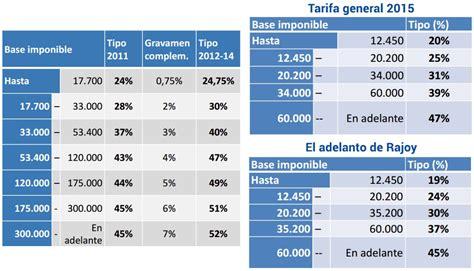tarifas de subsidio al empleo 2016 tablas para subsidio al empleo 2016 tablas isr 2015 los