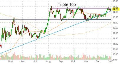 stock pattern triple top triple top pattern options elite picks