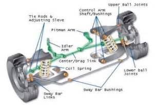 How Car Struts Work National Tyres And Autocare Shock Absorbers