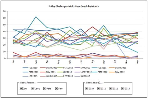 Friday Challenge Answer Dynamic Excel Chart Using Checkboxes For Multi Year By Month Data Excel Chart Series Template